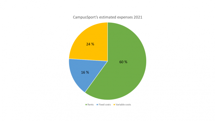 Pie chart of CampusSport's expenses